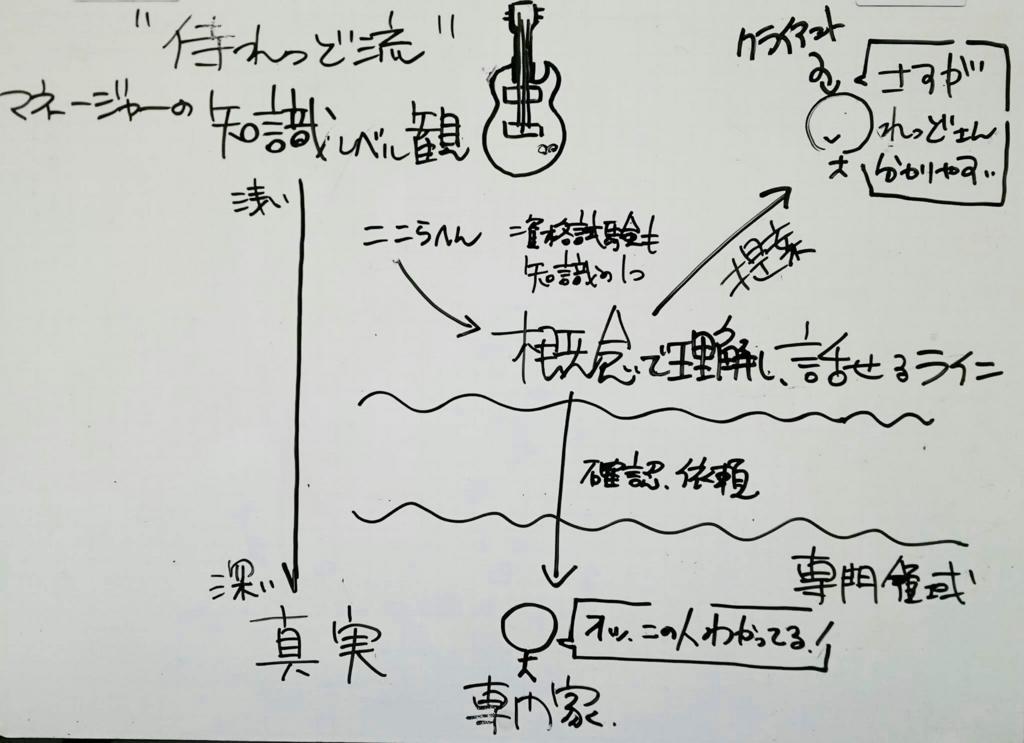 f:id:inayamafumitaka:20170326153544j:plain
