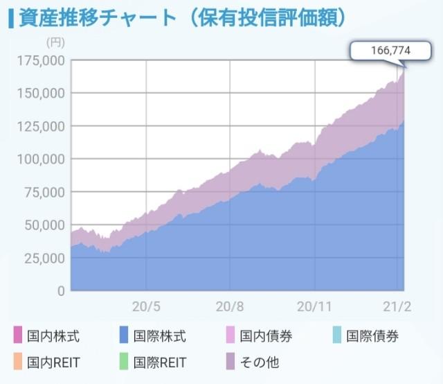 f:id:incomeplus:20210209170337j:image
