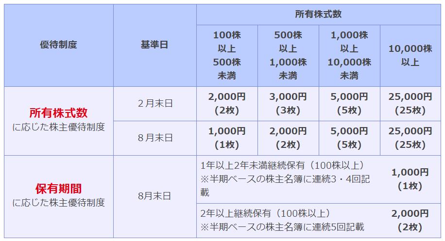 f:id:increaseassets:20190718222447p:plain