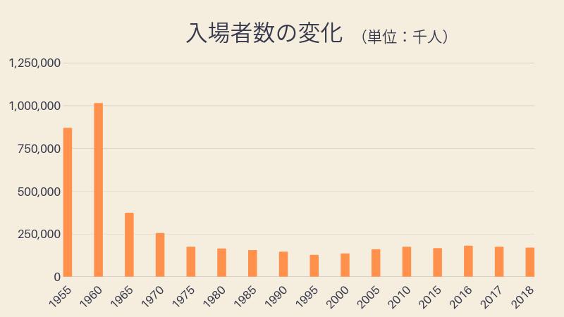 入場者数の推移