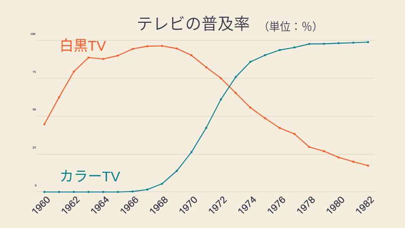 テレビの普及率