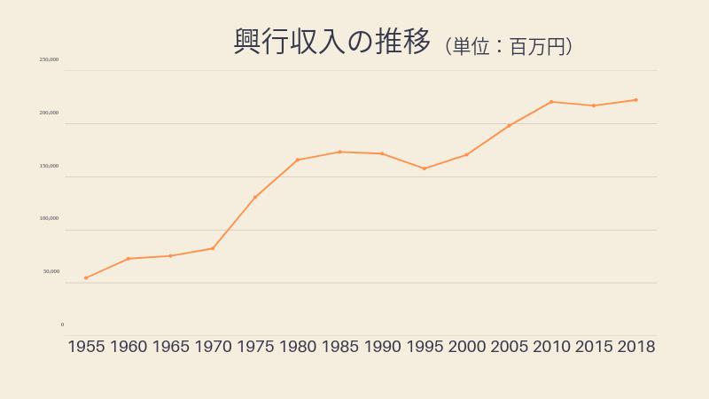 興行収入の推移