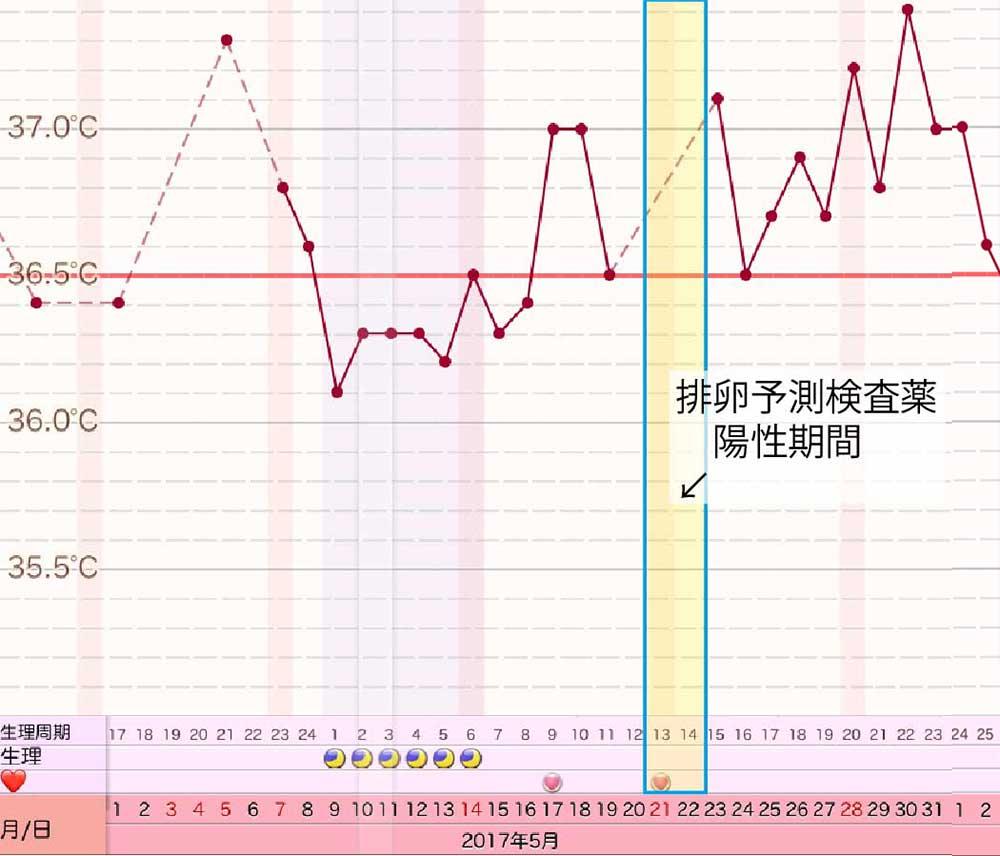 2017年5月妊活用体温一覧表