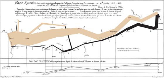 ミナールの1812-1813年ロシア戦...
