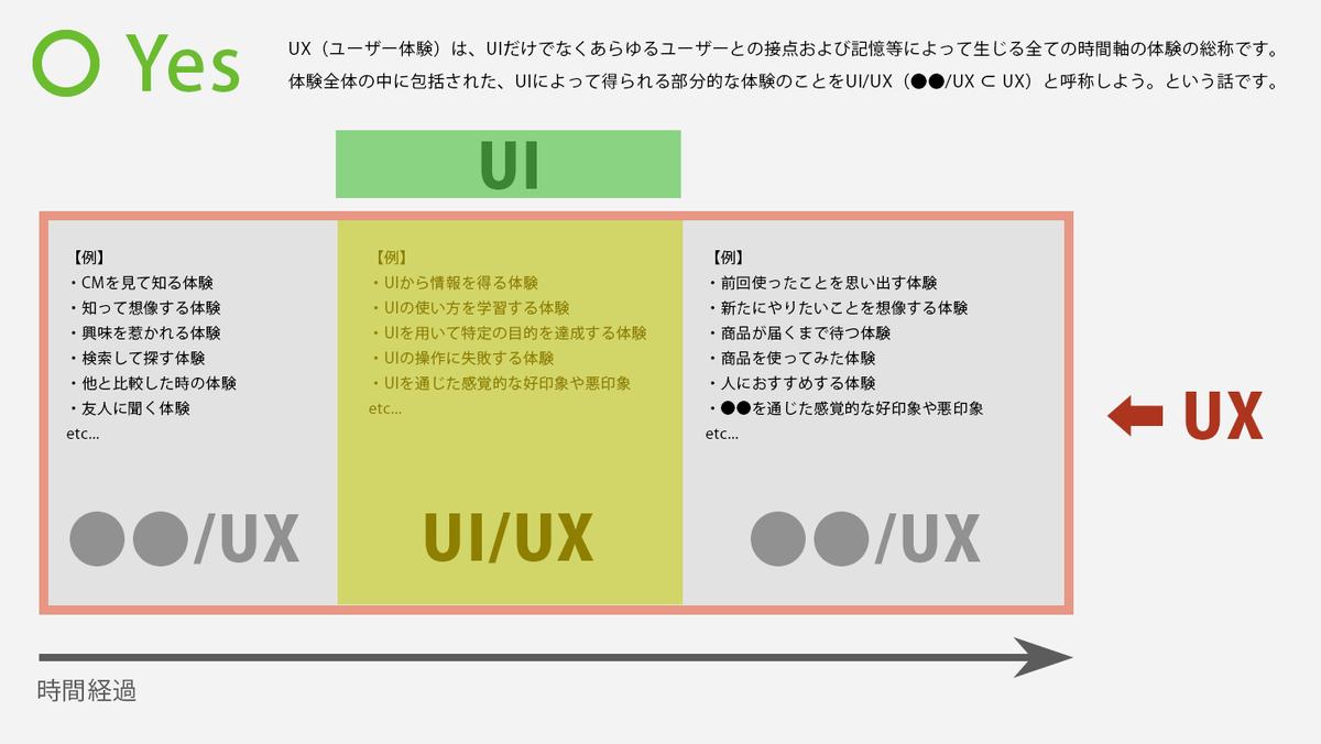 f:id:information_architecture:20190328044030p:plain