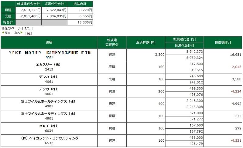 松井証券 デイトレ スキャルピング