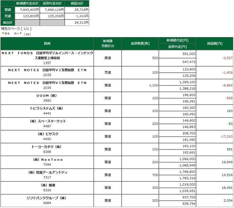 松井証券 ネットストック デイトレード