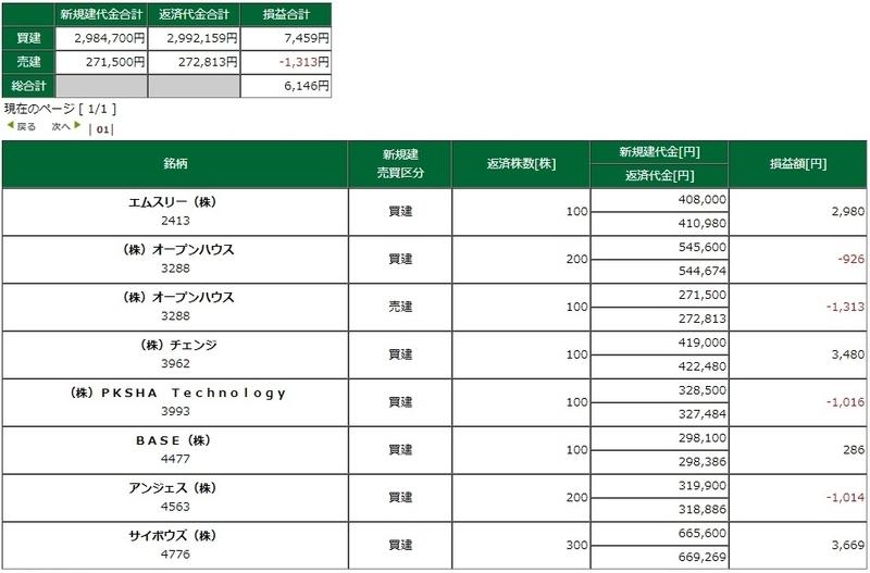 松井証券 ネットストック・ハイスピード