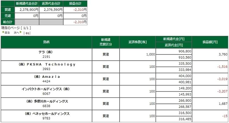 株 デイトレード 松井証券 ネットストック・ハイスピード
