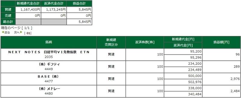 松井証券 デイトレ ネットストック・ハイスピード