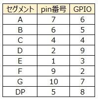 ラズパイ 7セグ 端子割付表