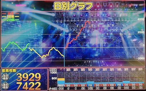 ディスクアップ スランプグラフ 爆裂