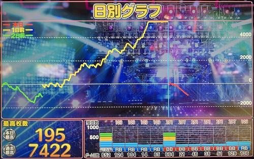 ディスクアップ 爆発 猛爆 スランプグラフ 設定6