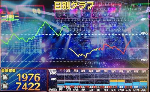ディスクアップ スランプグラフ