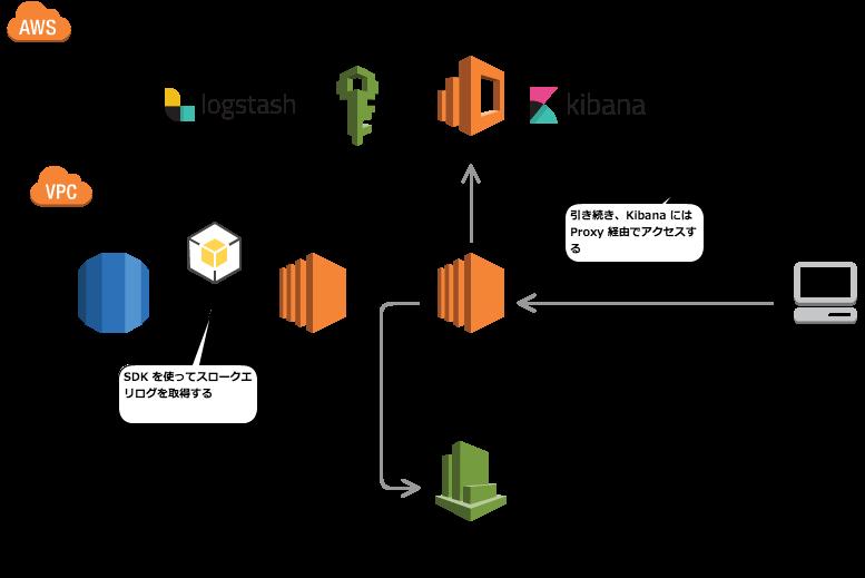 Amazon Aurora のスロークエリログを logstash を使って Amazon ES に