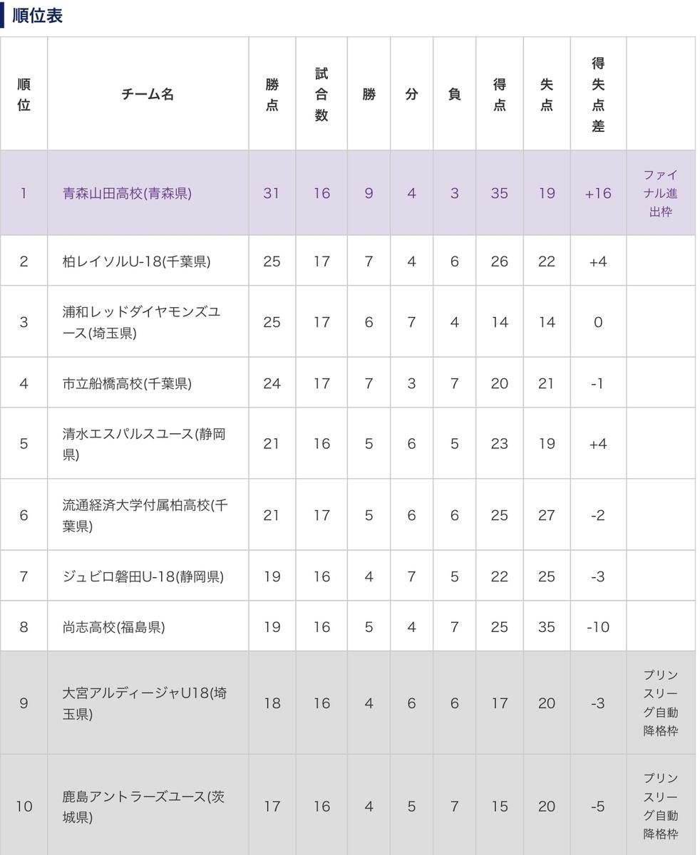 f:id:inomatakoichiro:20191201082720j:plain