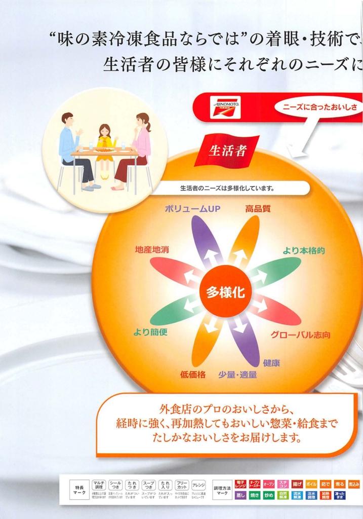 f:id:inshoku_gyoumuyou:20170224144333j:plain