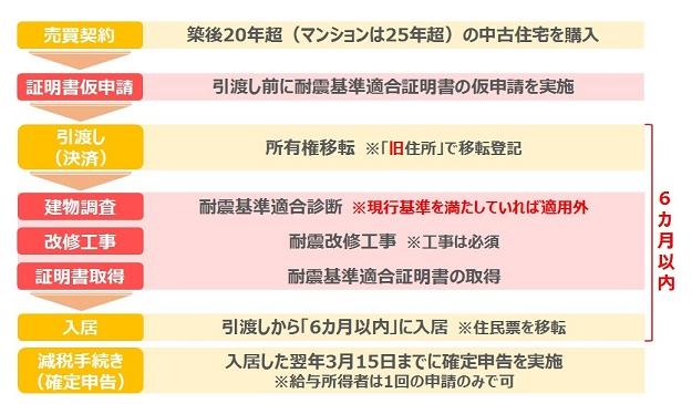 f:id:inspectionkyoto:20170622110357p:plain