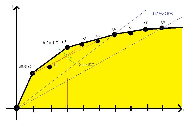 f:id:integers:20160205191719p:plain
