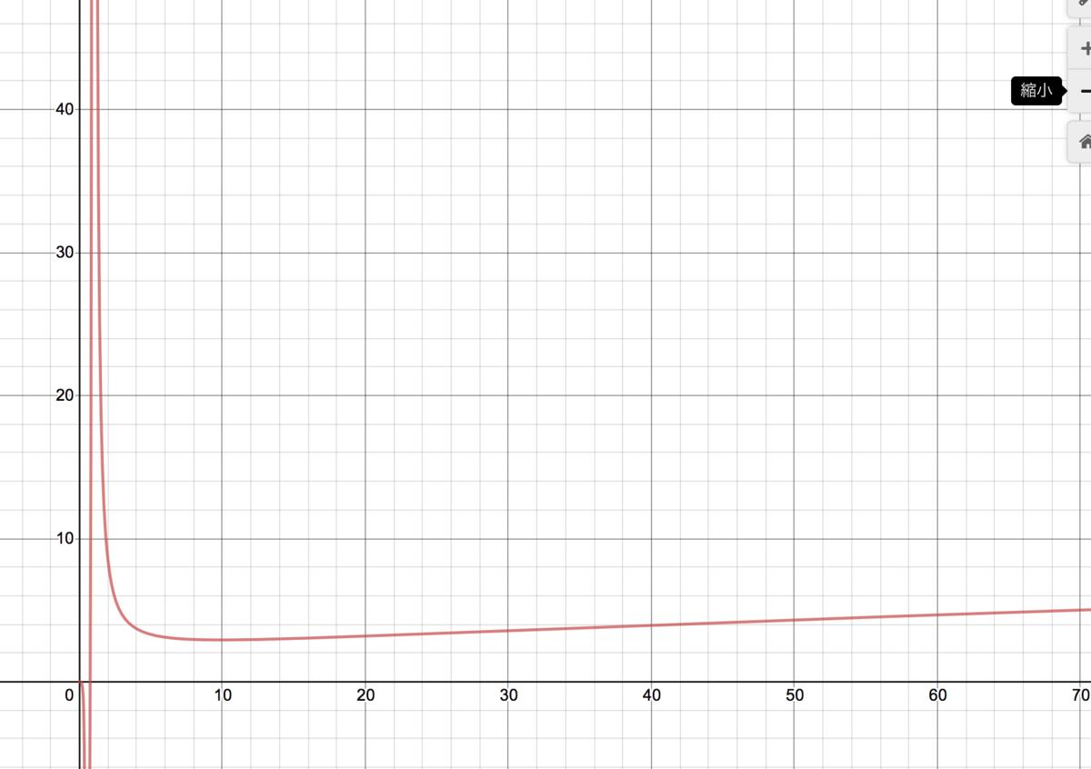 f:id:integers:20200415054237p:plain