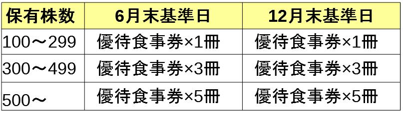 日本マクドナルドホールディングス株式会社 株主優待必要株数