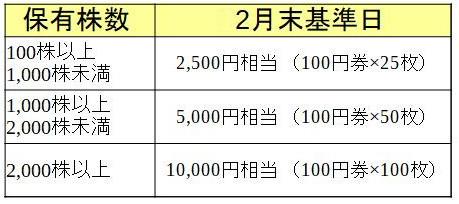イオン北海道株式会社 株主優待必要株数