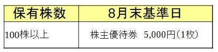 株式会社ジンズ 株主優待必要株数