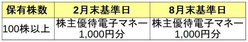 株式会社コメダホールディングス 株主優待必要株数