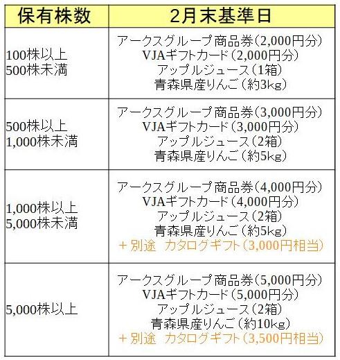株式会社アークス 株主優待必要株数