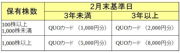 わらべや日洋ホールディングス株式会社 株主優待必要株数