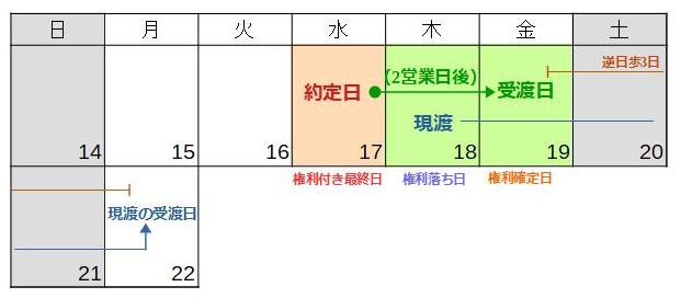 受渡日変更 7月20日権利