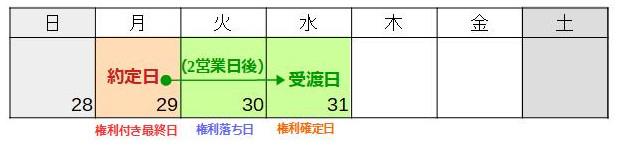犬にもわかる株主優待 優待権利確定日(新1)