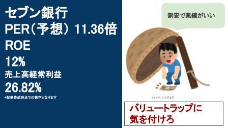 株価 セブン 銀行