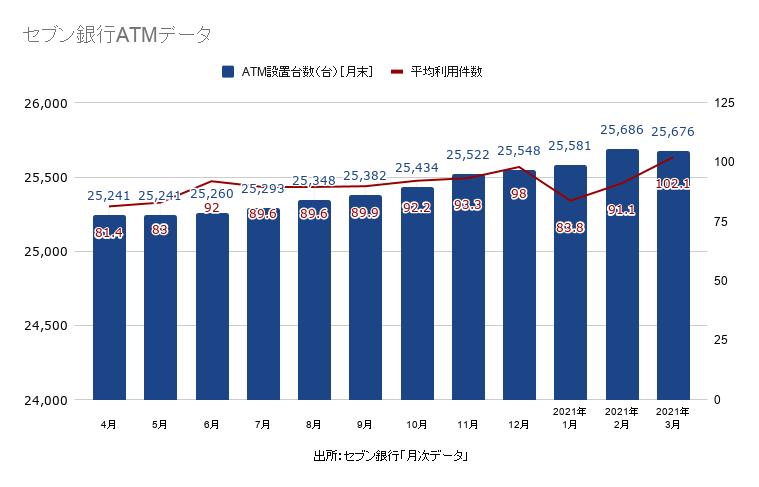 ATM設置台数と売上高の年ごとの推移