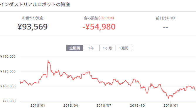 f:id:investment-totty:20190312010235p:plain