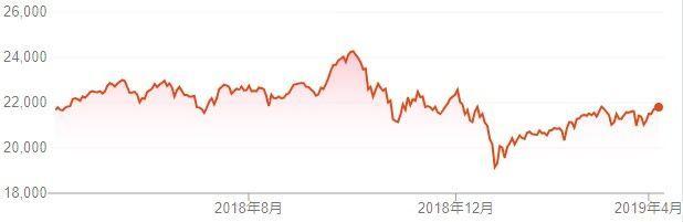 f:id:investment-totty:20190408121719j:plain