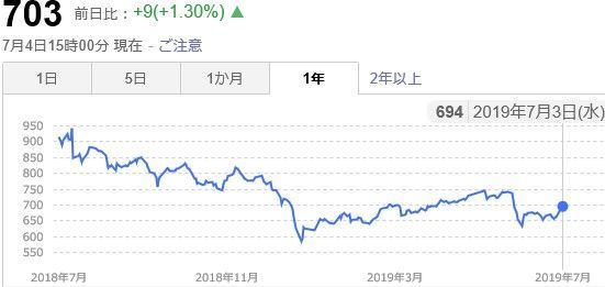 f:id:investment-totty:20190704172950j:plain