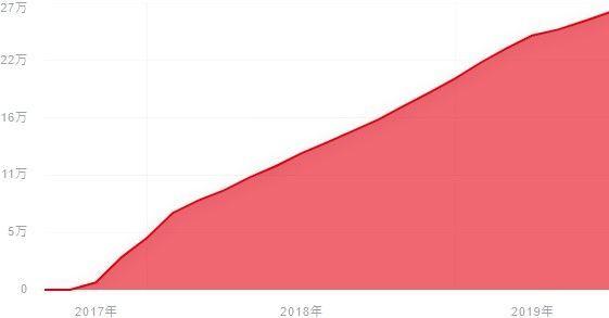 f:id:investment-totty:20190723132404j:plain