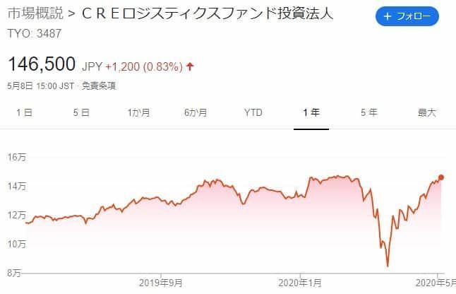 f:id:investment-totty:20200510095842j:plain