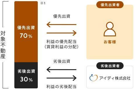f:id:investment-totty:20210526160302j:plain