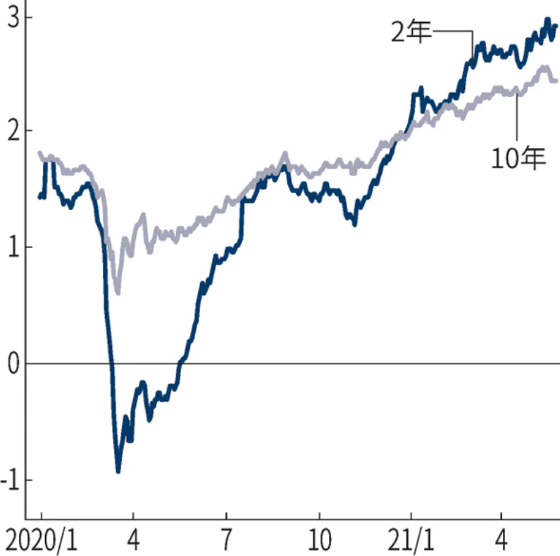 f:id:investmentandsecondjob:20210530150816p:plain
