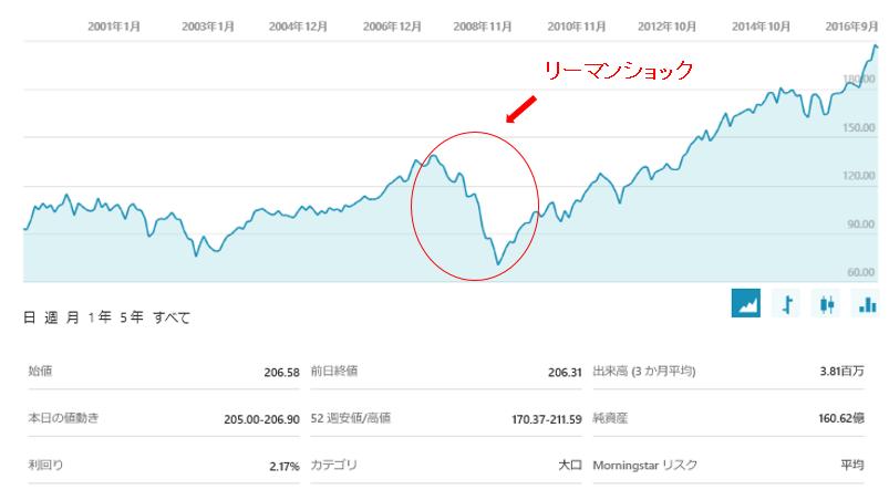 f:id:investmentblog:20170326181324p:plain