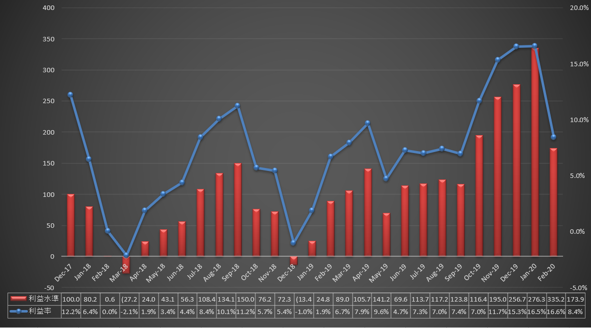 f:id:investmentblog:20200229220732p:plain