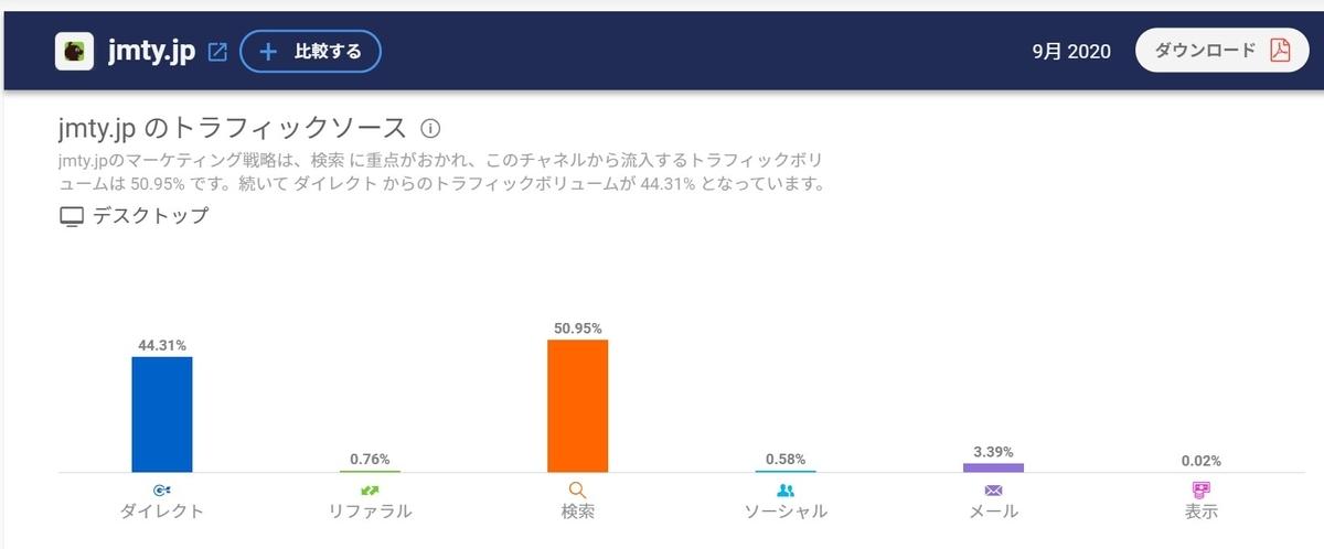 jmty.jpトラフィックソース 44%が直接流入