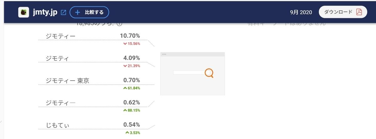 jmty.jp 検索キーワードの上位は指名検索