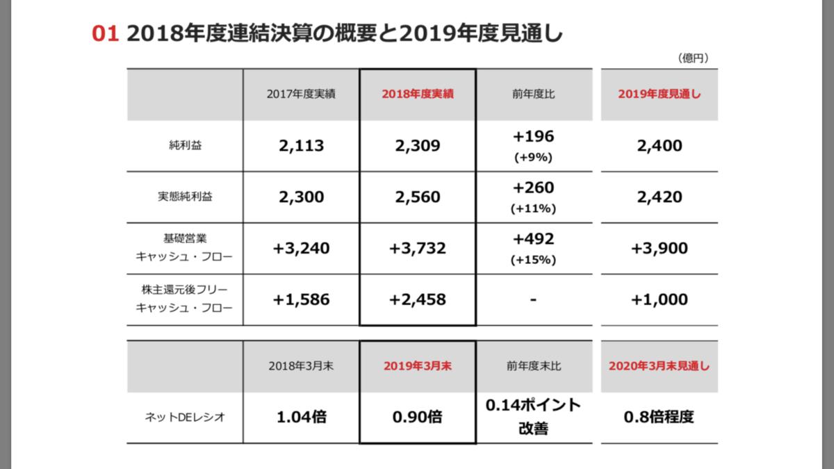 f:id:investor19:20190627081303p:plain
