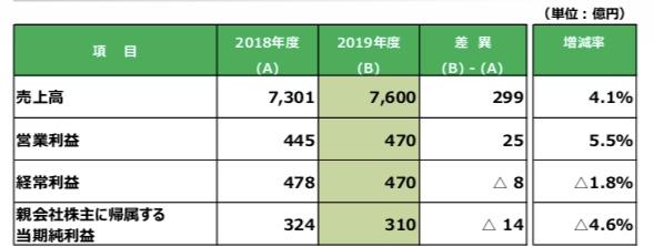 f:id:investor19:20190710182525j:plain