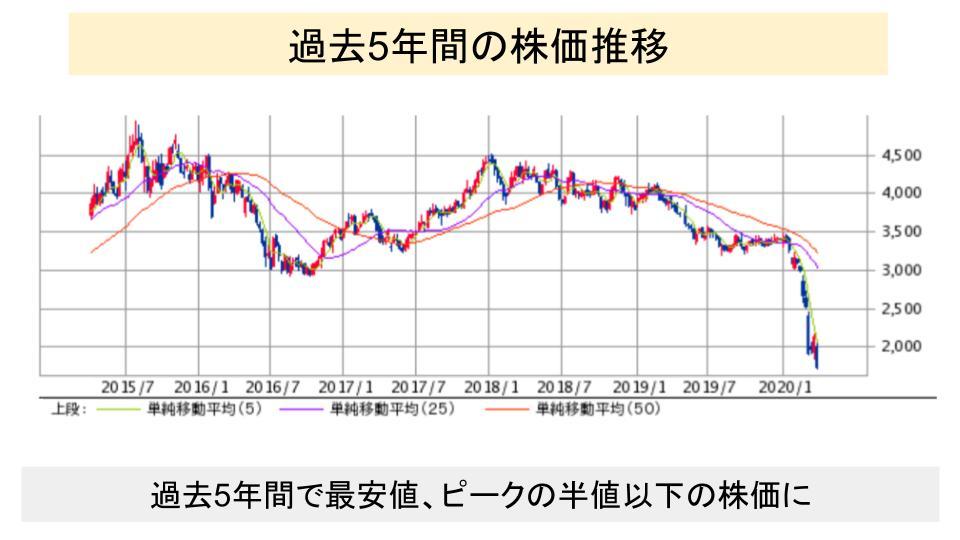 f:id:investor19:20200405161155p:plain
