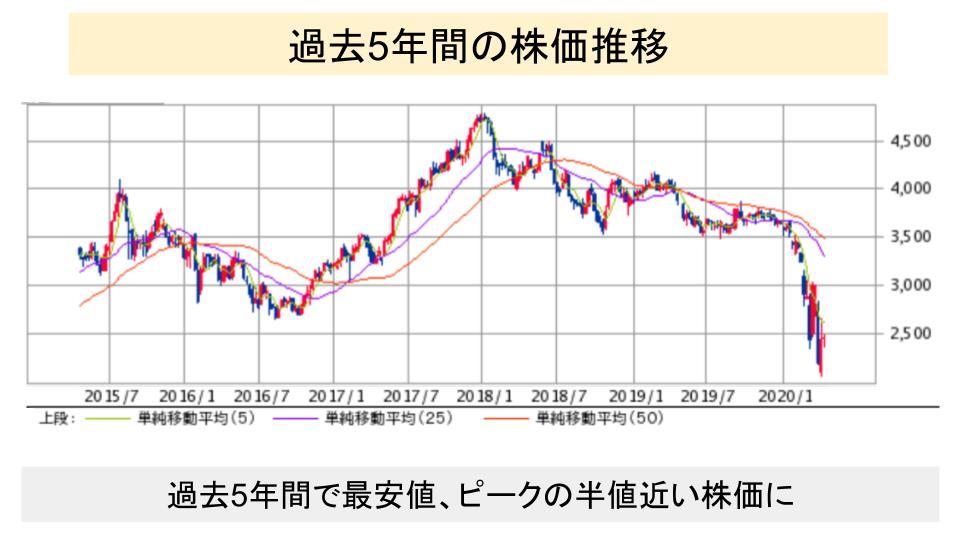 f:id:investor19:20200418171226p:plain