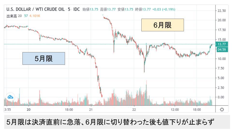 f:id:investor19:20200422222801p:plain